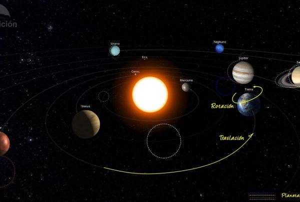 Evolución de los planetas del Sistema Solar en julio de 2021