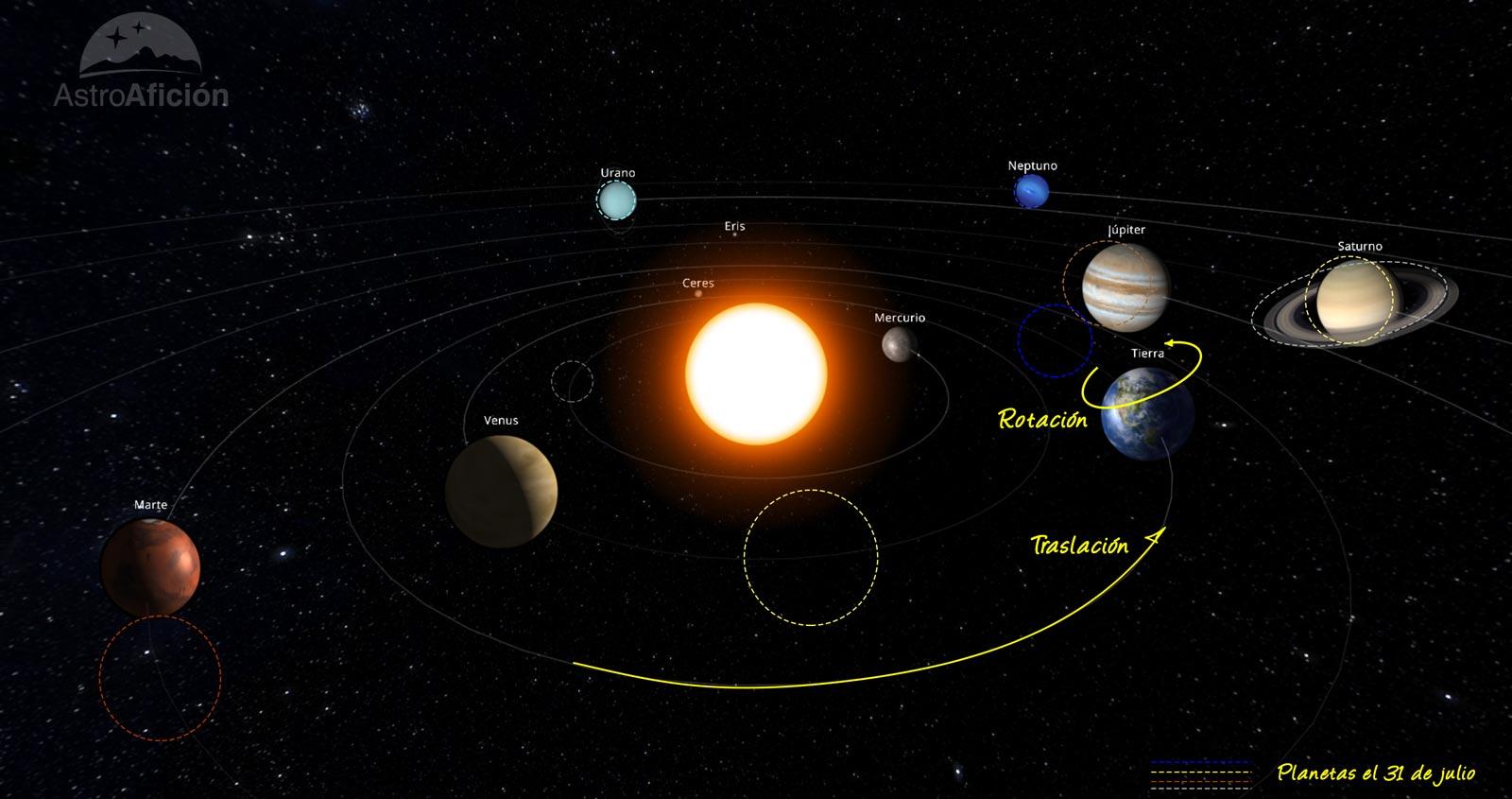 Efemérides astronómicas de julio de 2021