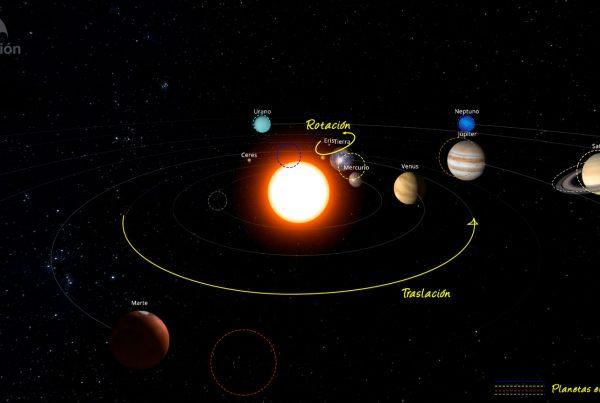 Posición de los planetas del Sistema Solar en octubre de 2021