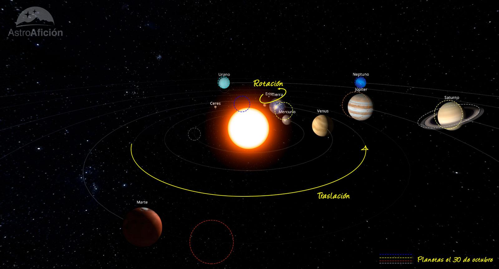 Efemérides astronómicas de octubre de 2021