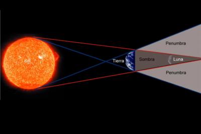 eclipses lunares explicacion