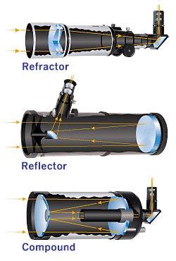 relación focal telescopio
